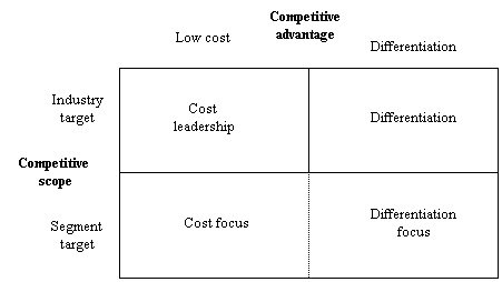 microsoft strategies in marketing and leadership Porter's generic competitive strategies empirical research on the profit impact of marketing strategy indicated that firms with a high market involved, just as it did with microsoft achieving cost leadership offering products at edlp.